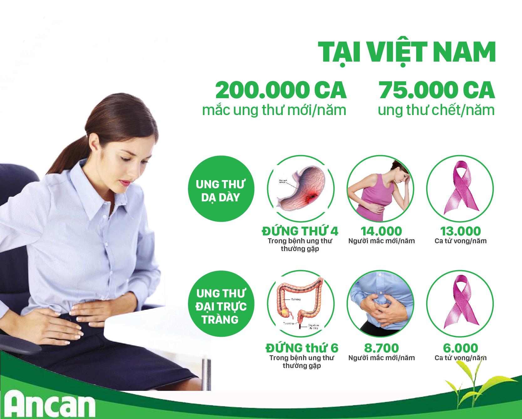 Ung thư sẽ trở thành đại dịch trong 5 năm tới ở Việt Nam